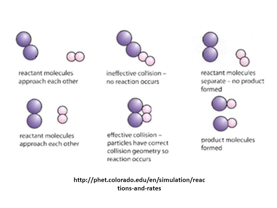 http://phet.colorado.edu/en/simulation/reactions-and-rates