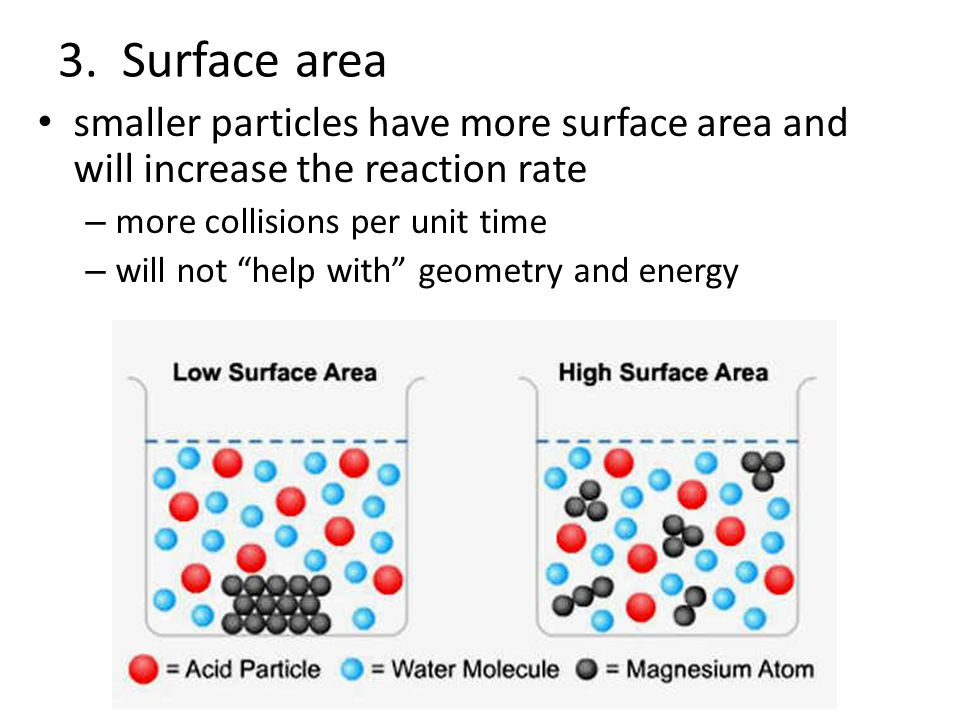 3. Surface area smaller particles have more surface area and will increase the reaction rate. more collisions per unit time.