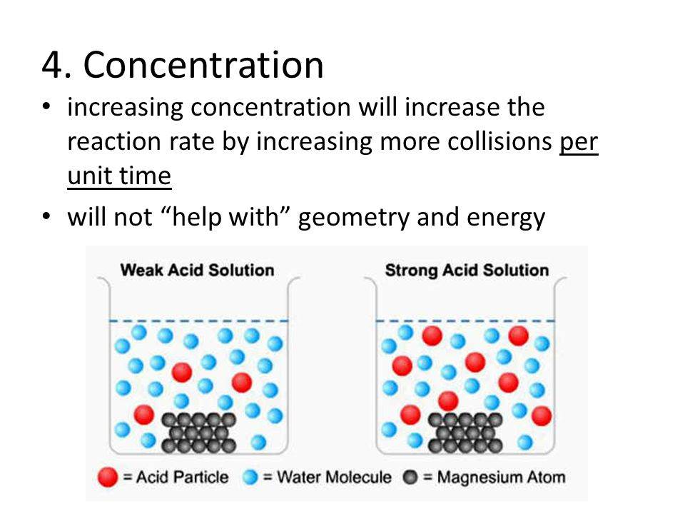 4. Concentration increasing concentration will increase the reaction rate by increasing more collisions per unit time.