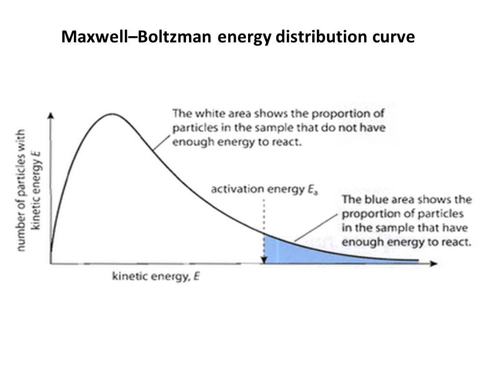 Maxwell–Boltzman energy distribution curve