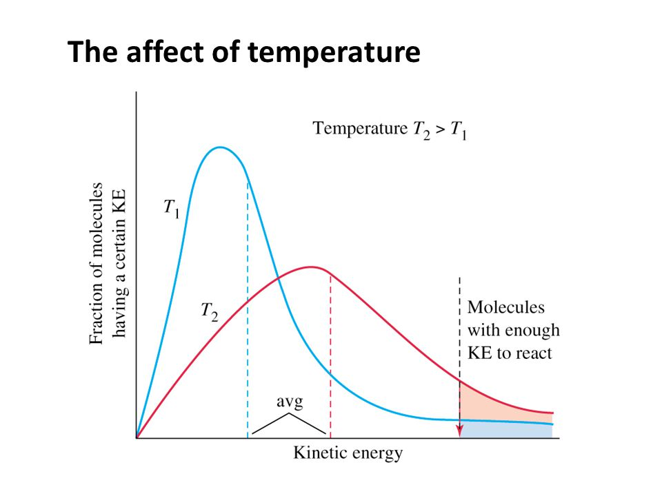 The affect of temperature