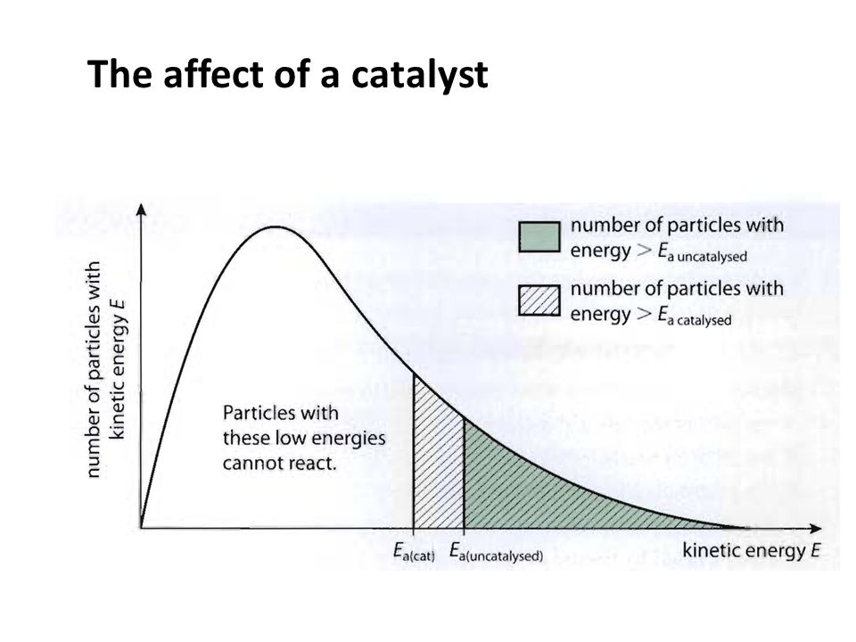 The affect of a catalyst