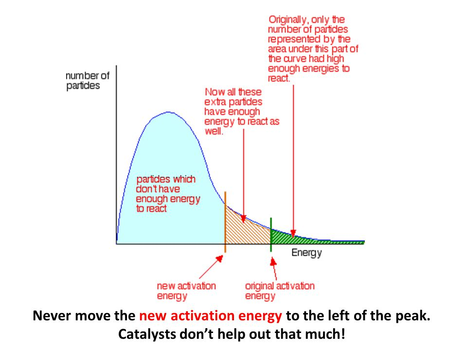 Never move the new activation energy to the left of the peak