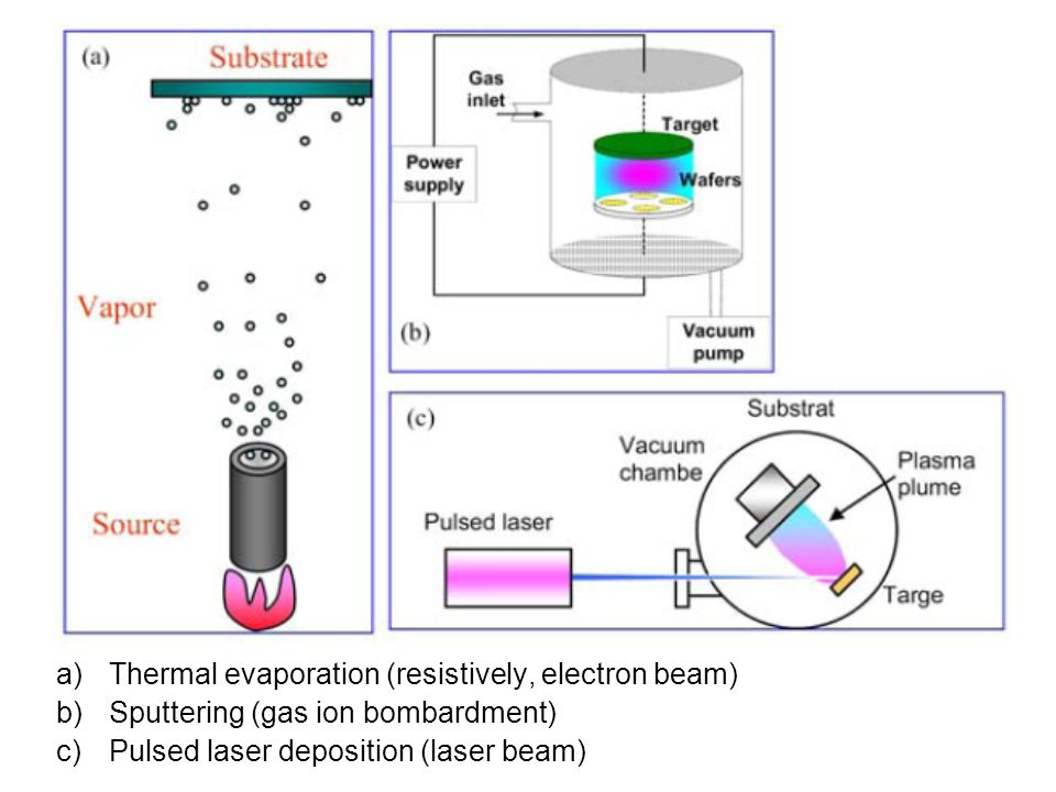 Thermal evaporation (resistively, electron beam)