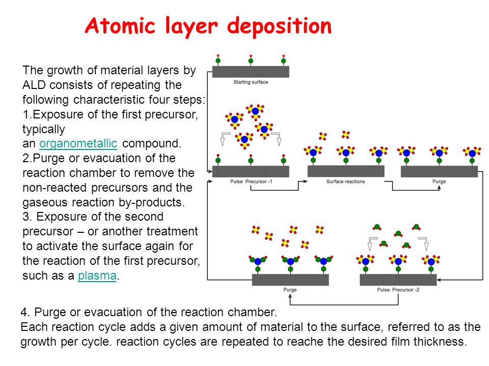 Atomic layer deposition