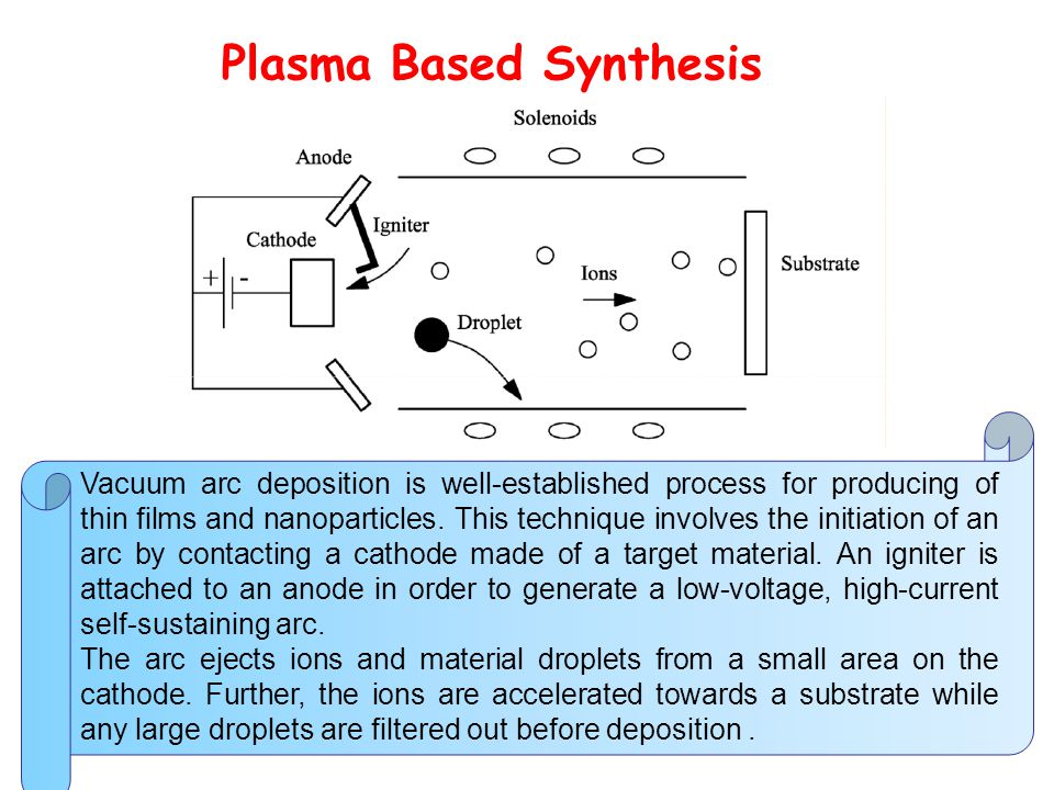 Plasma Based Synthesis