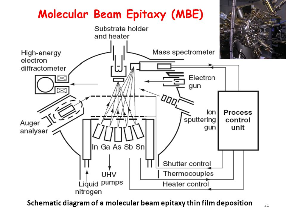 Schematic diagram of a molecular beam epitaxy thin film deposition
