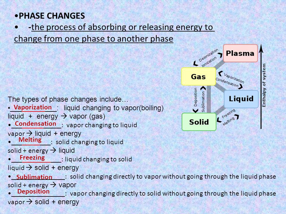 -the process of absorbing or releasing energy to