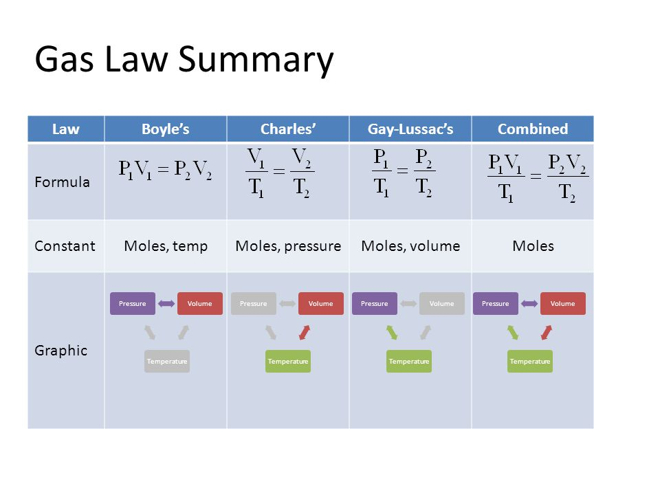 Gas Law Summary Law Boyle's Charles' Gay-Lussac's Combined Formula