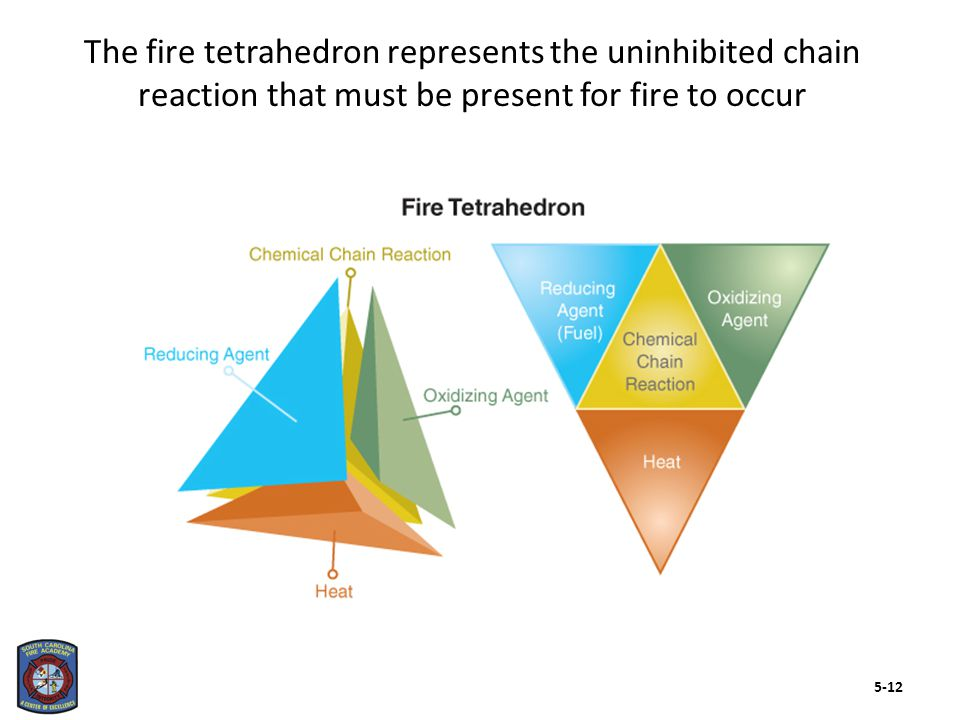 There are several materials that affect both ignition and fire development