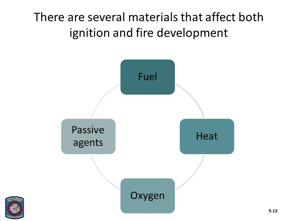 The two types of combustion occur under different circumstances