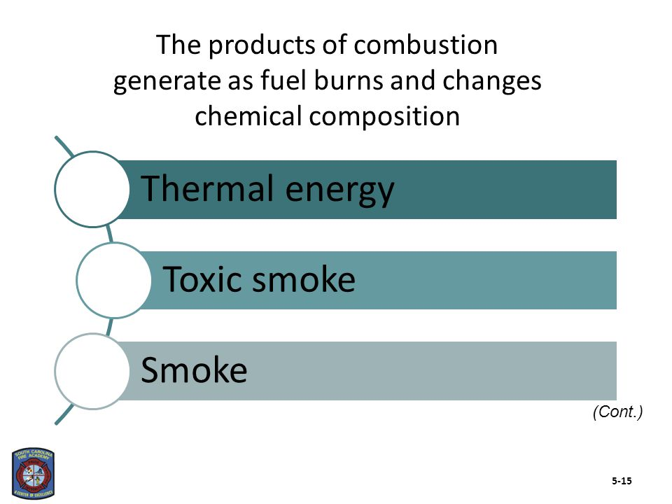The products of combustion generate as fuel burns and changes chemical composition