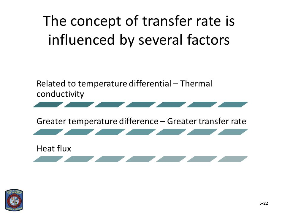 Conduction is the transfer of heat through and between solids