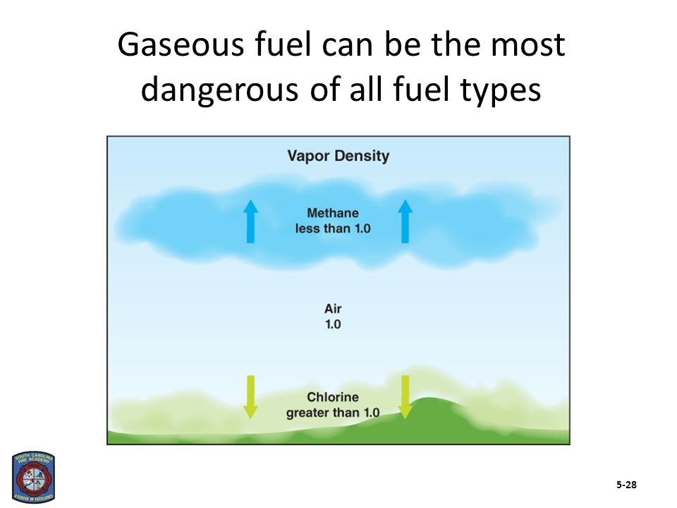 The properties of liquid fuel are important to understand