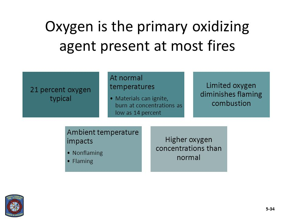 Combustion occurs after a fuel has been converted to a gaseous state and mixed with an oxidizer in proper ratio