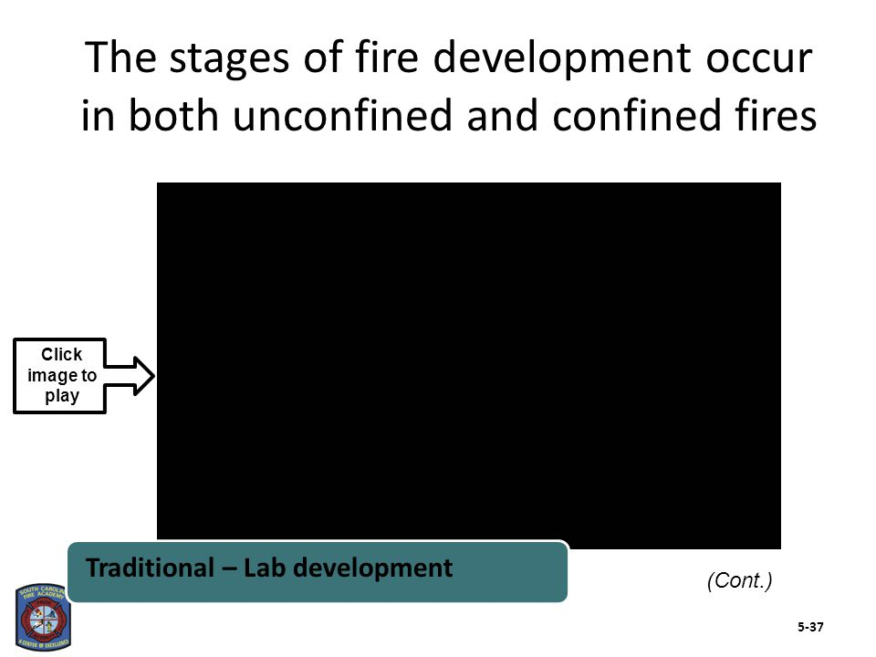 The stages of fire development occur in both unconfined and confined fires