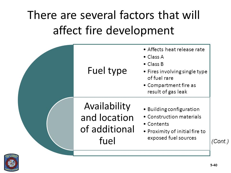 There are several factors that will affect fire development