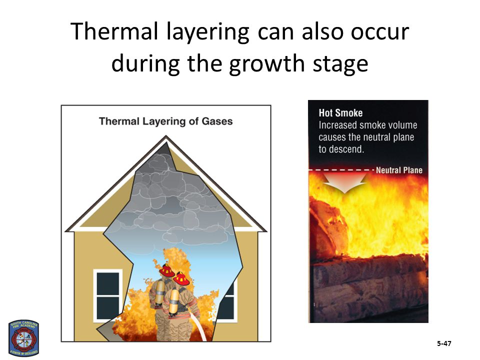 Isolated flames and rapid transitions may also be a part of the growth stage