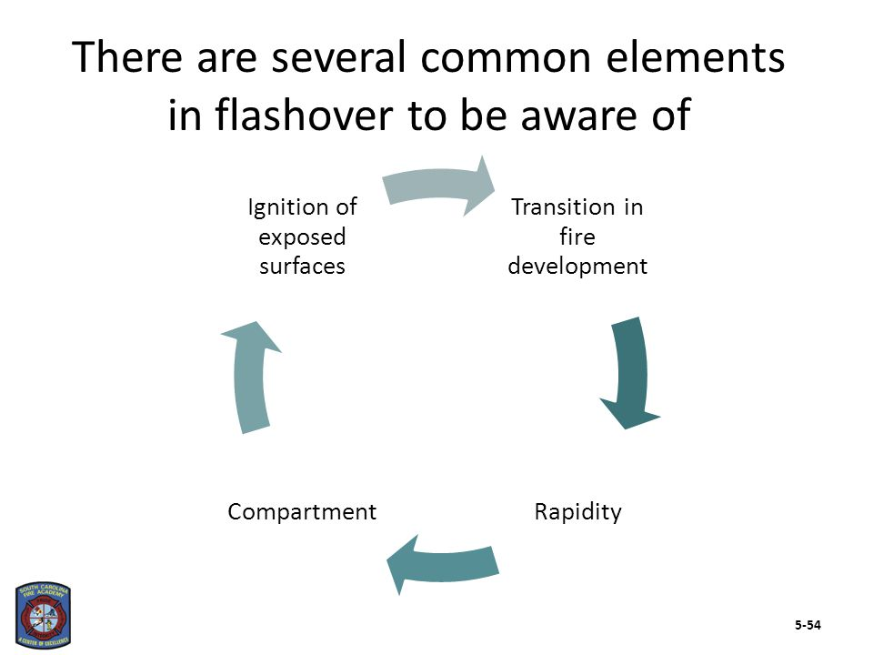 Progression to a flashover is determined by two factors