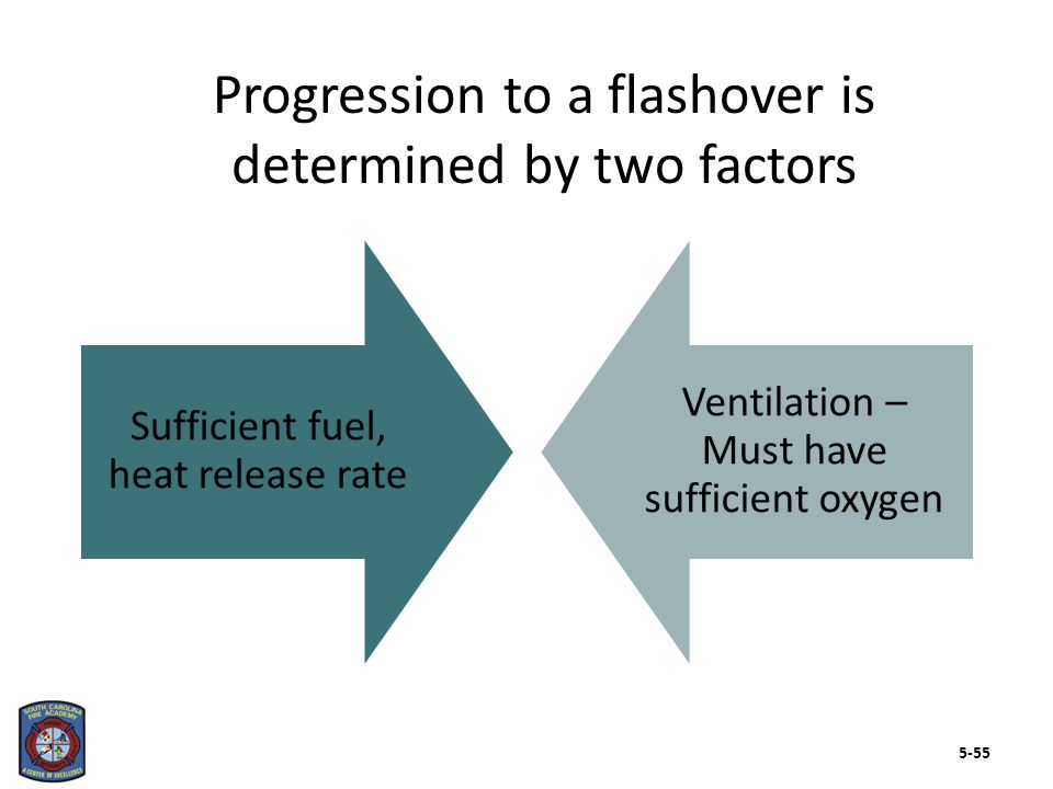 Firefighters should be aware of several flashover indicators