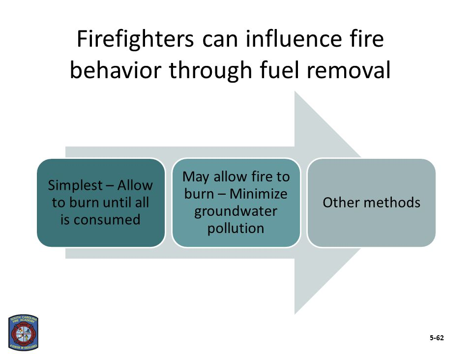 Oxygen exclusion reduces a fire's growth and may extinguish it over time