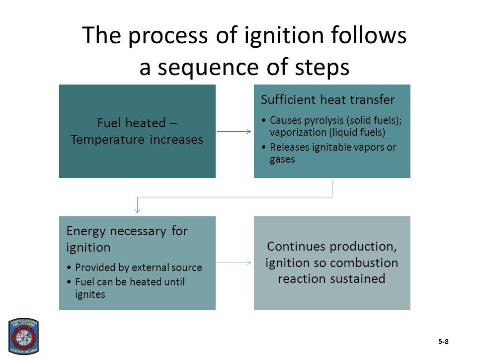 Two forms of ignition