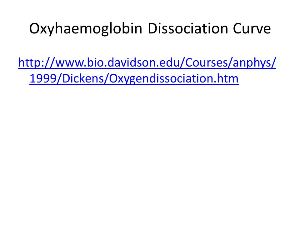 Oxyhaemoglobin Dissociation Curve