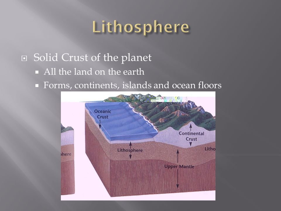 Lithosphere Solid Crust of the planet All the land on the earth