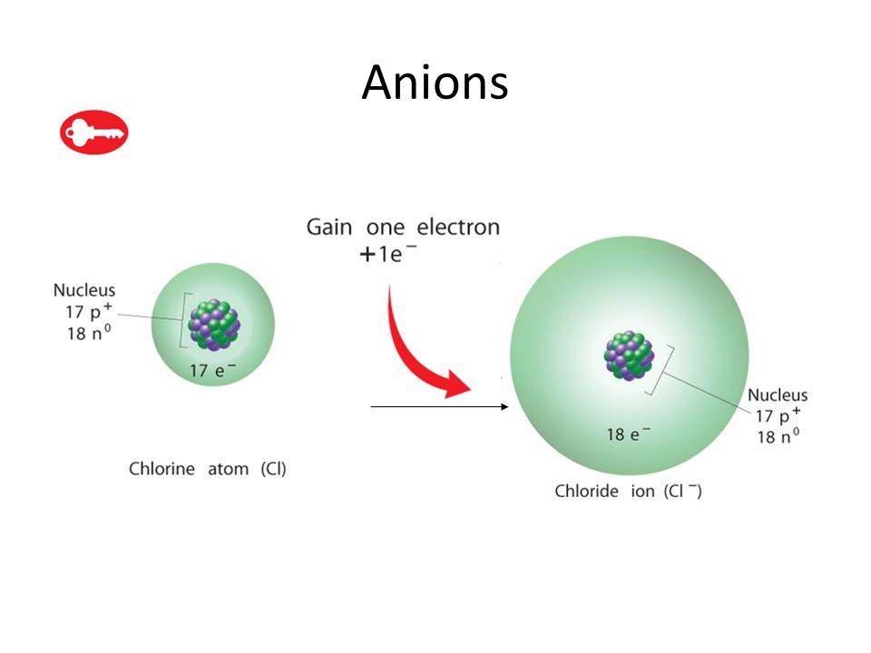 6.3 Anions.