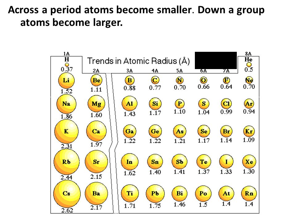 Across a period atoms become smaller. Down a group atoms become larger.