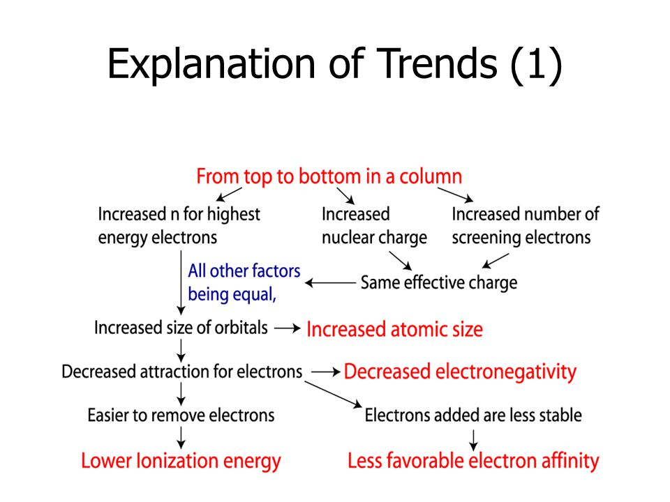 Explanation of Trends (1)