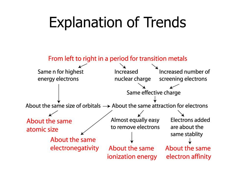 Explanation of Trends