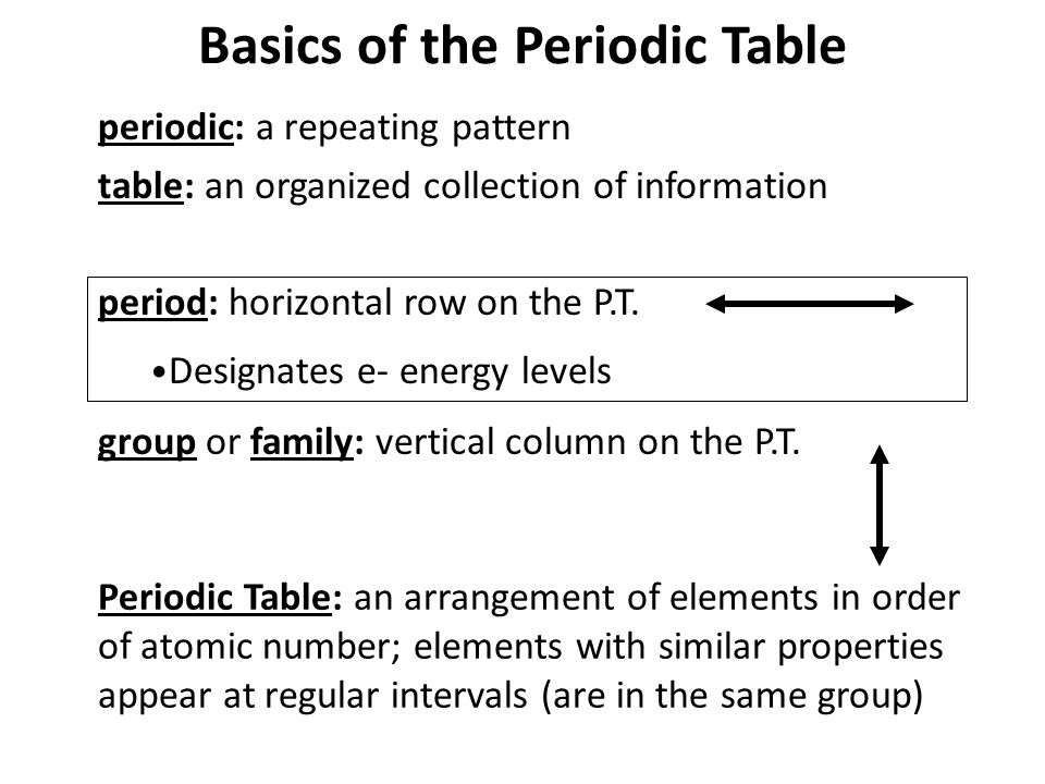 Basics of the Periodic Table