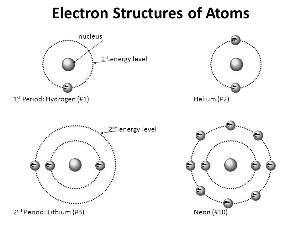 Electron Structures of Atoms