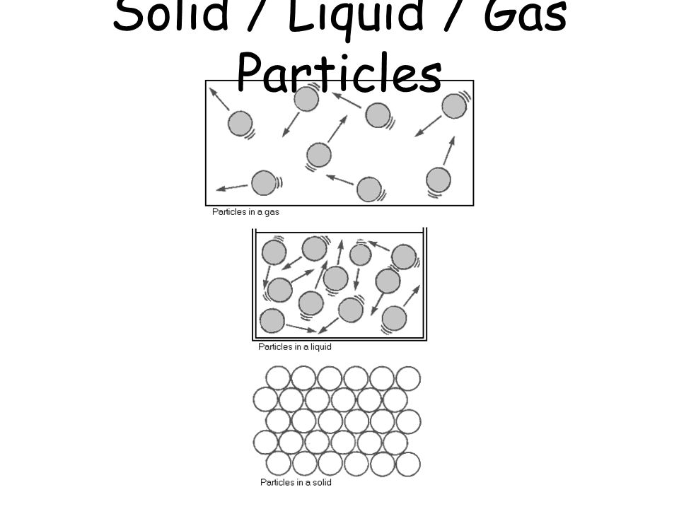 Solid / Liquid / Gas Particles