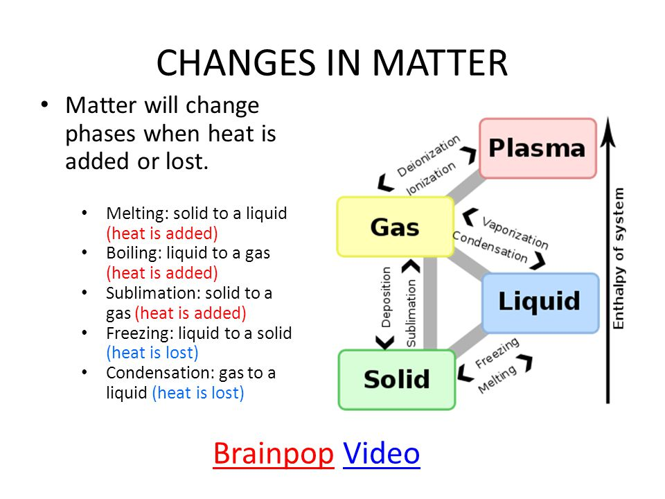 CHANGES IN MATTER Brainpop Video