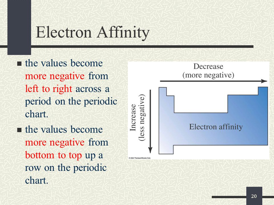 Electron Affinity the values become more negative from left to right across a period on the periodic chart.