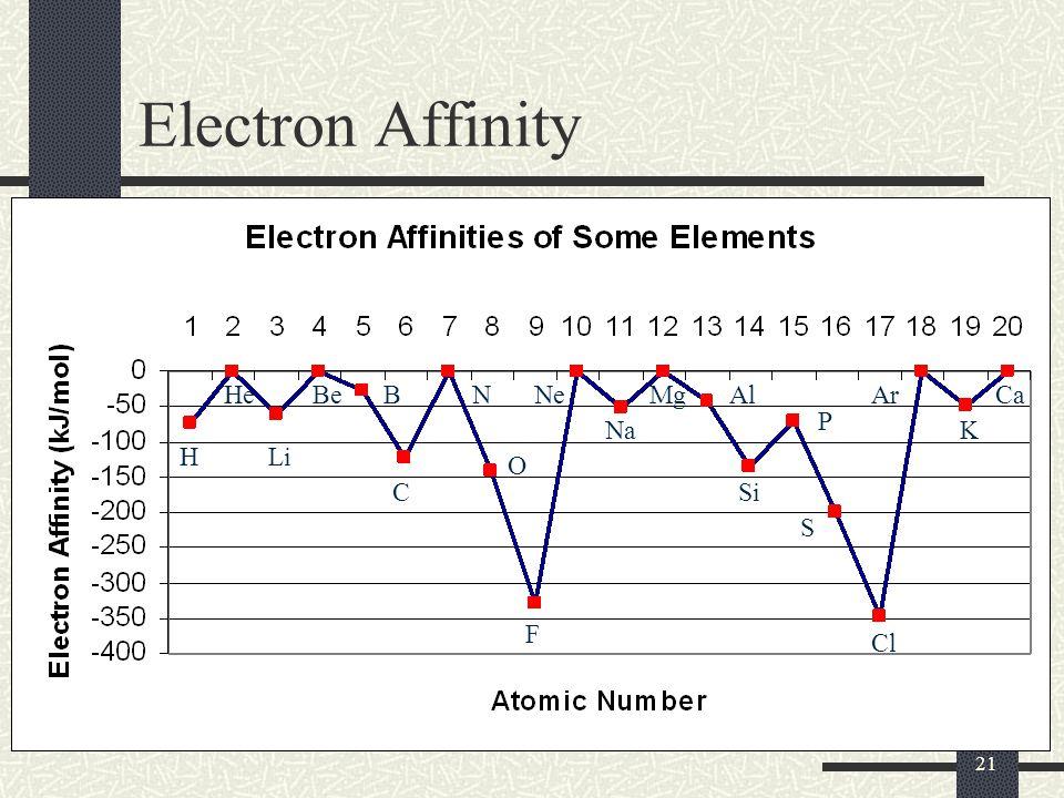 Electron Affinity He Be B N Ne Mg Al Ar Ca P Na K H Li O C Si S F Cl