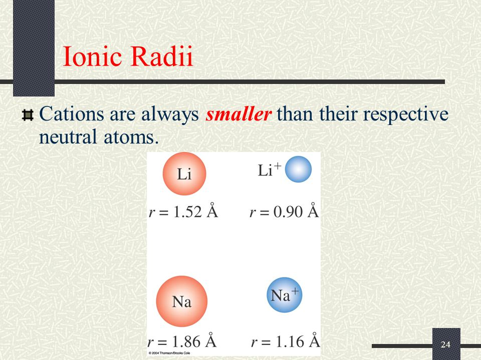 Ionic Radii Cations are always smaller than their respective neutral atoms.