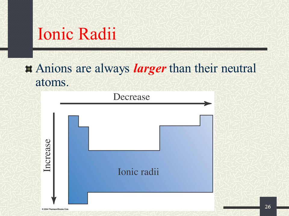 Ionic Radii Anions are always larger than their neutral atoms.