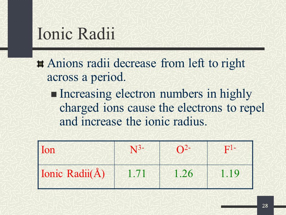 Ionic Radii Anions radii decrease from left to right across a period.
