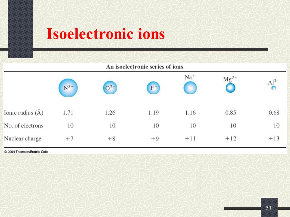 Isoelectronic ions