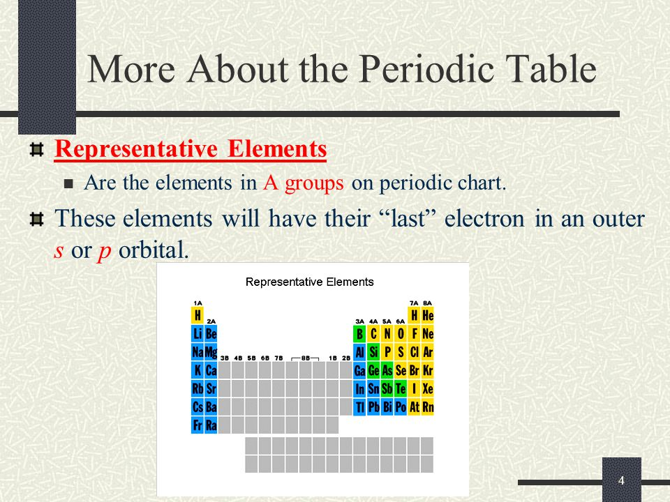 More About the Periodic Table