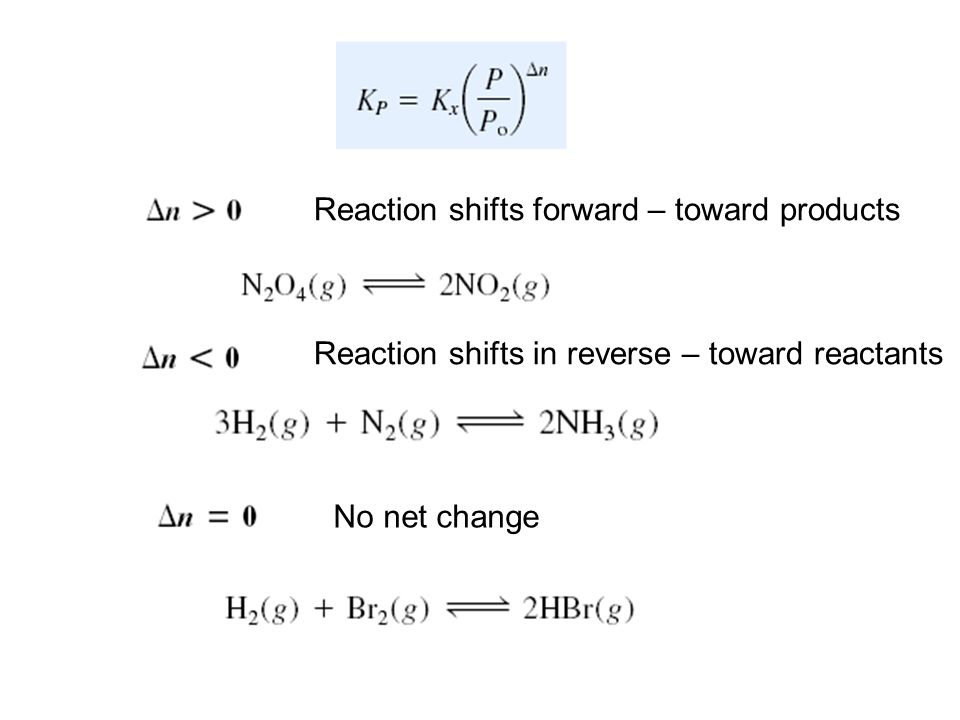 Reaction shifts forward – toward products