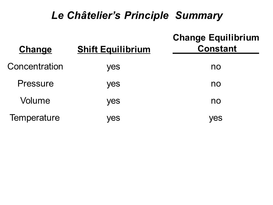 Le Châtelier's Principle Summary