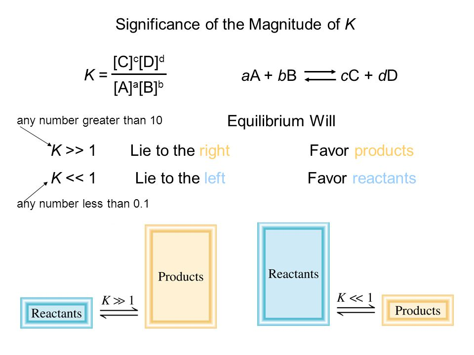 Significance of the Magnitude of K