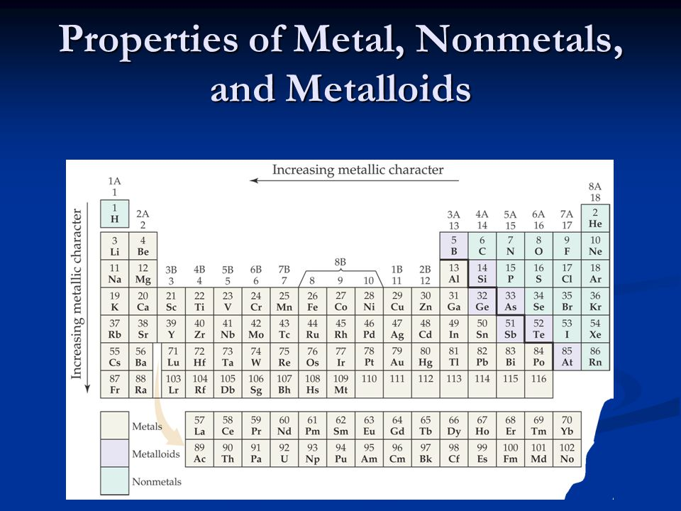 Properties of Metal, Nonmetals, and Metalloids