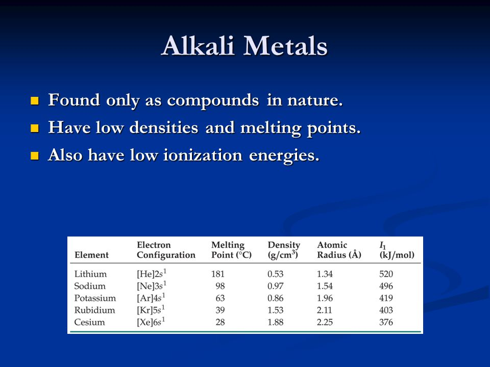 Alkali Metals Found only as compounds in nature.
