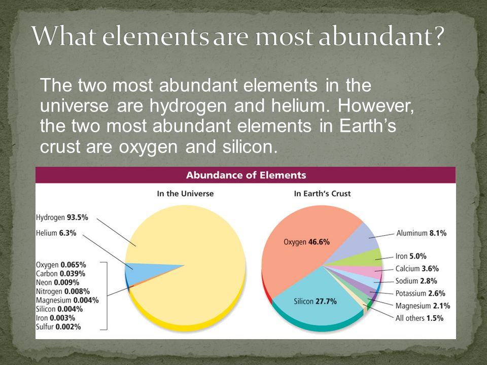 What elements are most abundant