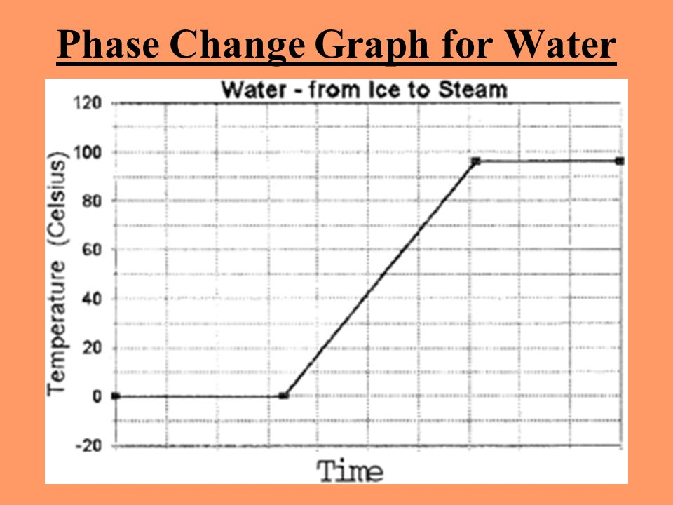 Phase Change Graph for Water